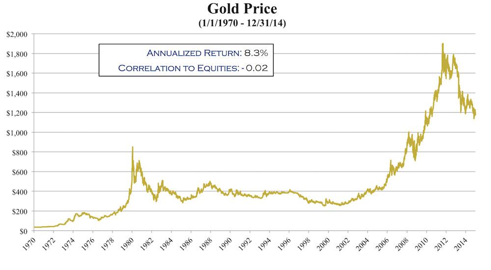2015-02-11-gold-chart