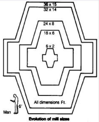 autogenous-mill