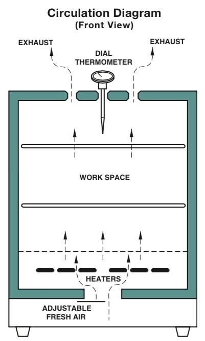 circ-diagram