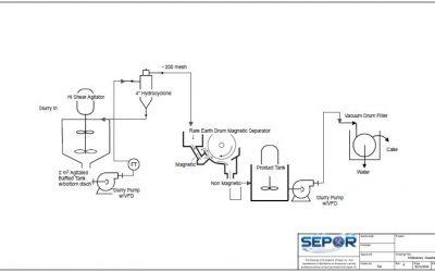 Particle Size/Magnetic Separation Plant
